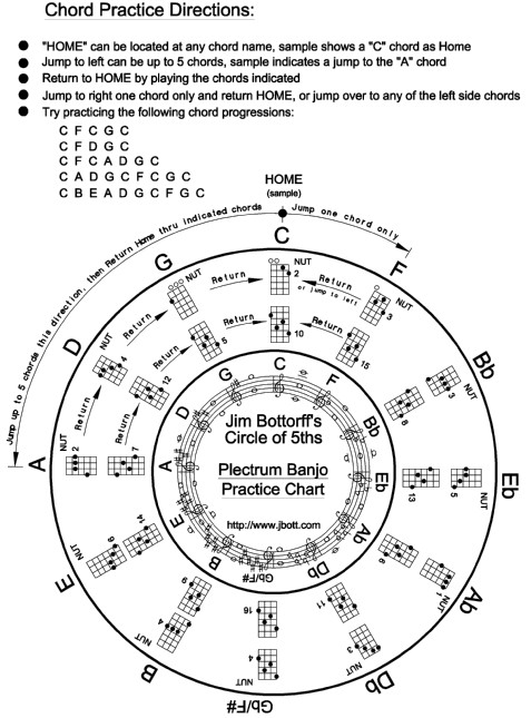 Click here for the Circle of 5ths Chord Practice Chart