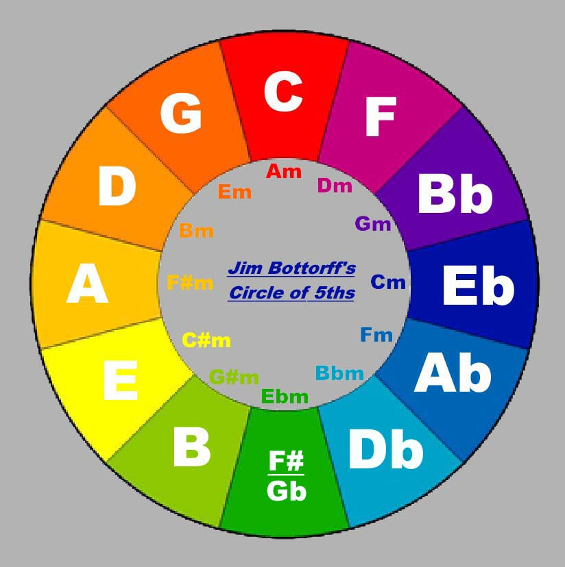 photograph relating to Printable Circle of Fifths Wheel referred to as the Circle of 5ths Chord Coach Chart